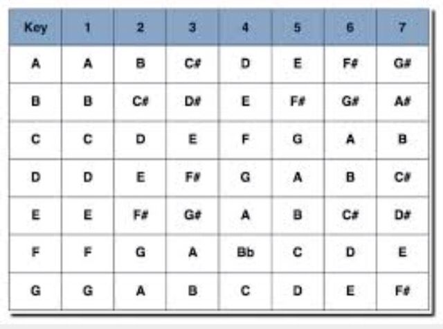 Scale To Number System Conversion Chart Piano Chords Chart Music Chords Music Theory