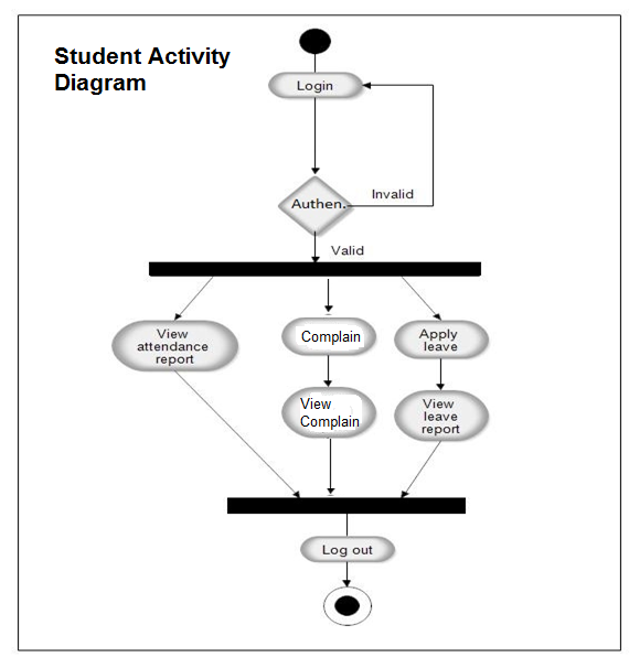 Pin By Tanya White On Uml Diagrams Activity Diagram Student Attendance Student