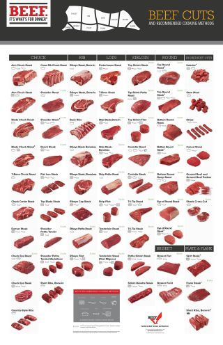 Photo of Beef – It's What's For Dinner – Cut Charts