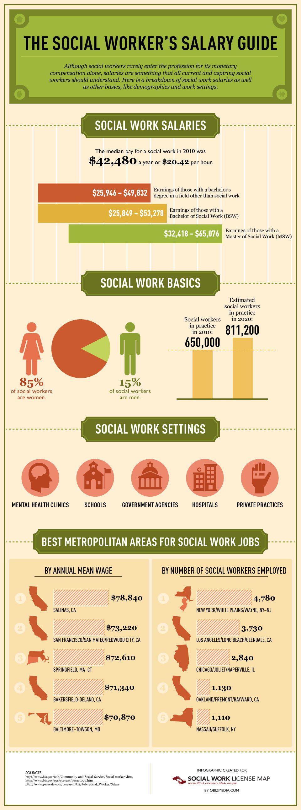 The Social Worker's Salary Guide Social work, Social