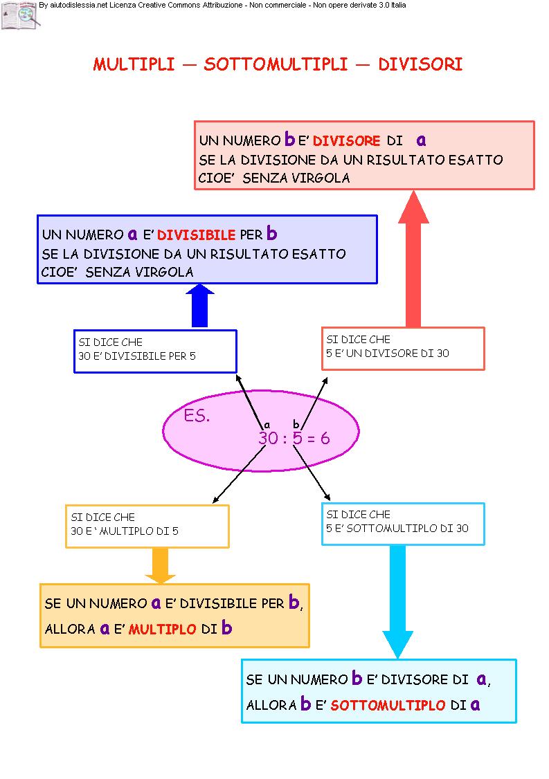 Esercizi su multipli e divisori - matematicaoggi