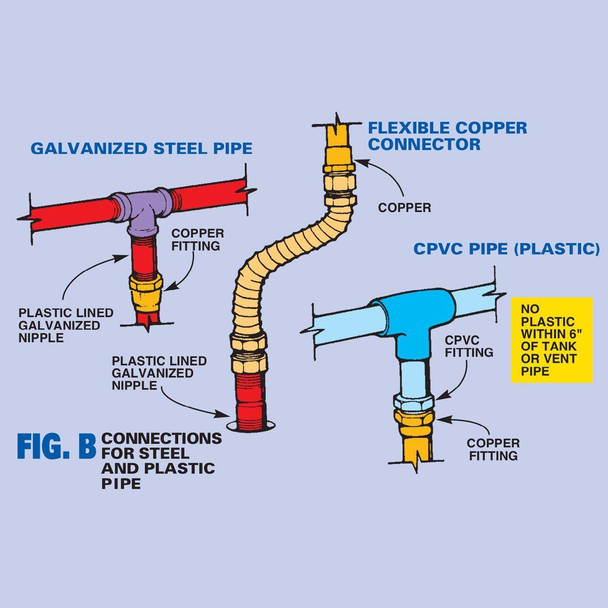 Diy Water Heater Installation Water Heater Water Heater Installation Gas Water Heater