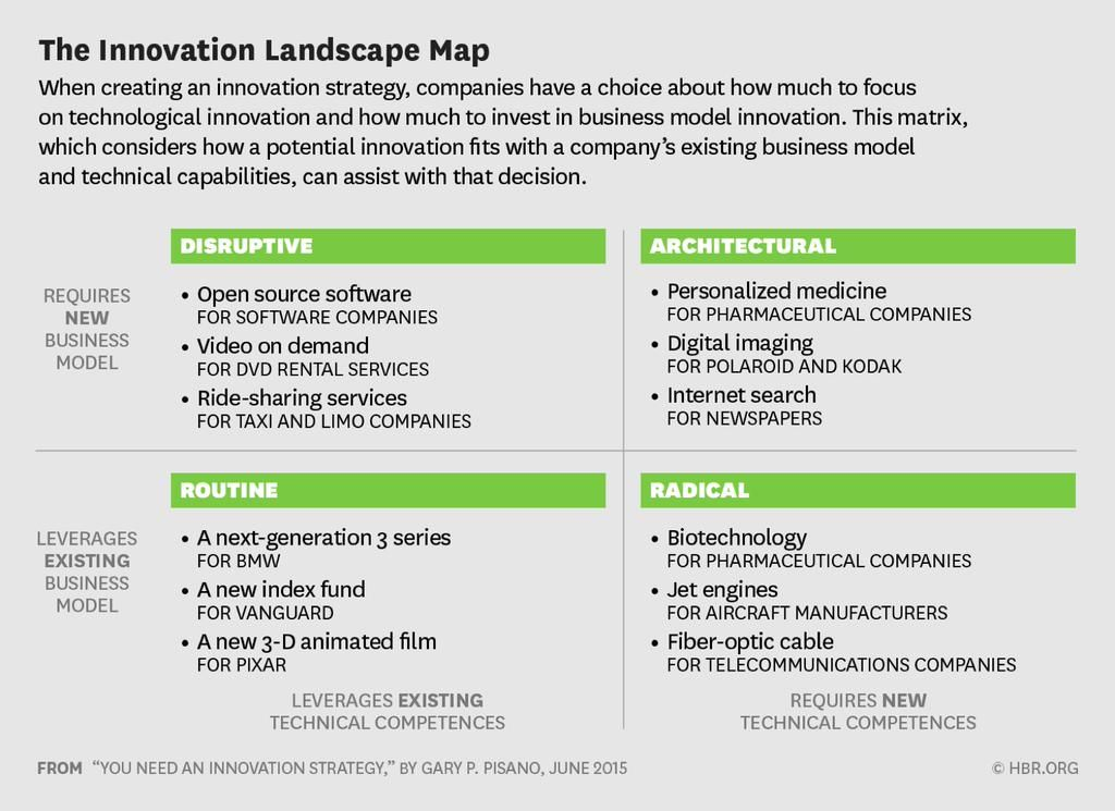 Peter Fisk On  Innovation Strategy Landscaping And Business