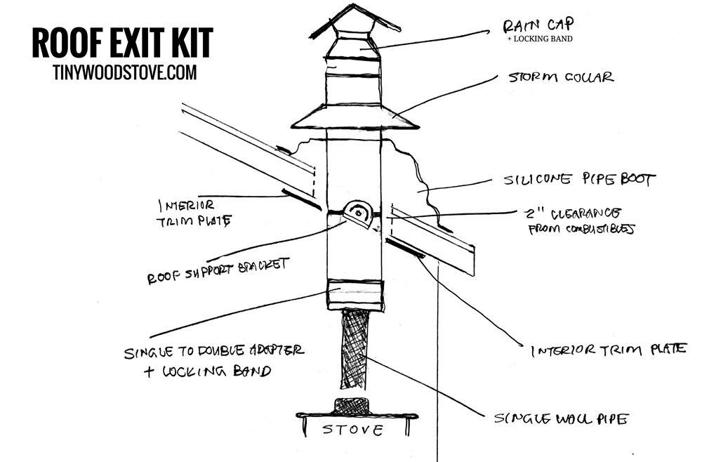 3 Rv Bus Installation Kit Roof Exit Bundle Tiny Wood Stove Wood Stove Installation Stove Installation Tiny Wood Stove