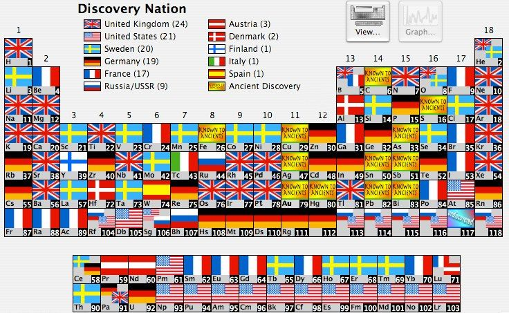 Each known element and the country of its discovery stuff I - copy periodic table of elements quiz 1-18