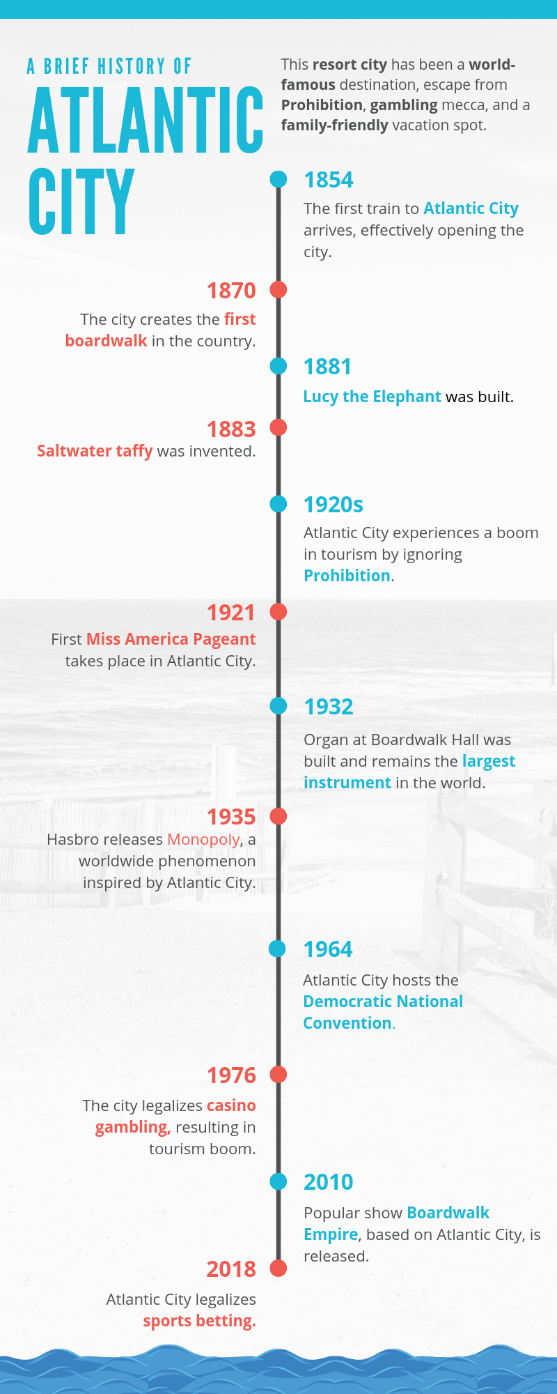 History Of Atlantic City History Timeline Volleyball History