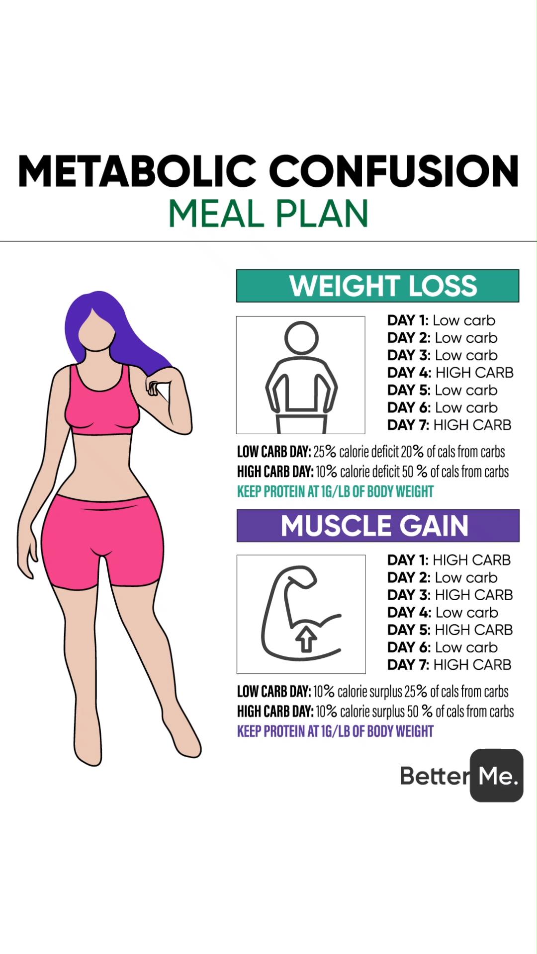 Photo of 25. Metabolic meal plan