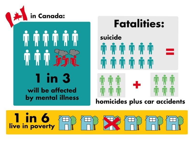 March 2013 Mental Health Poverty In Canada Health Pinterest
