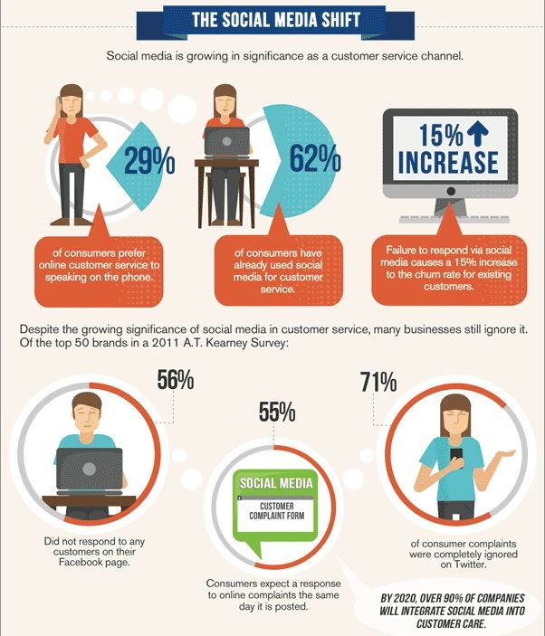 Infographic Customers Crave Personalized Support in a Social - consumer complaint form