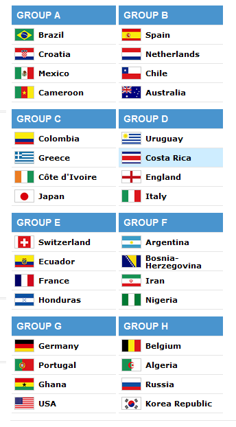World Cup Brazil 2014 What Costa Rica Couldn T Have Been In A Worse Group O Wtf Italy And England Well World Cup Fifa World Cup World