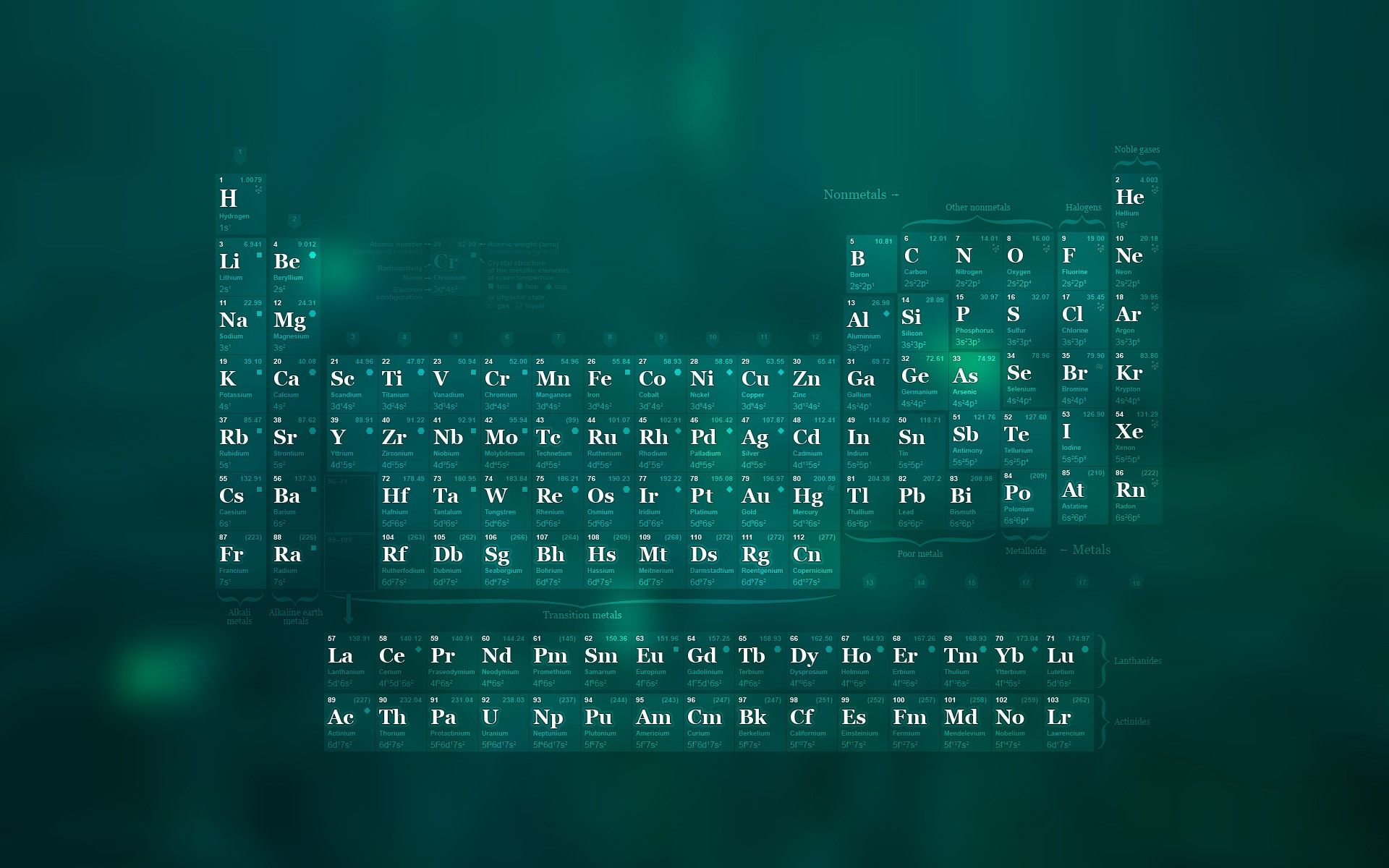 science, periodic table, wallpaper Duvar kağıtları