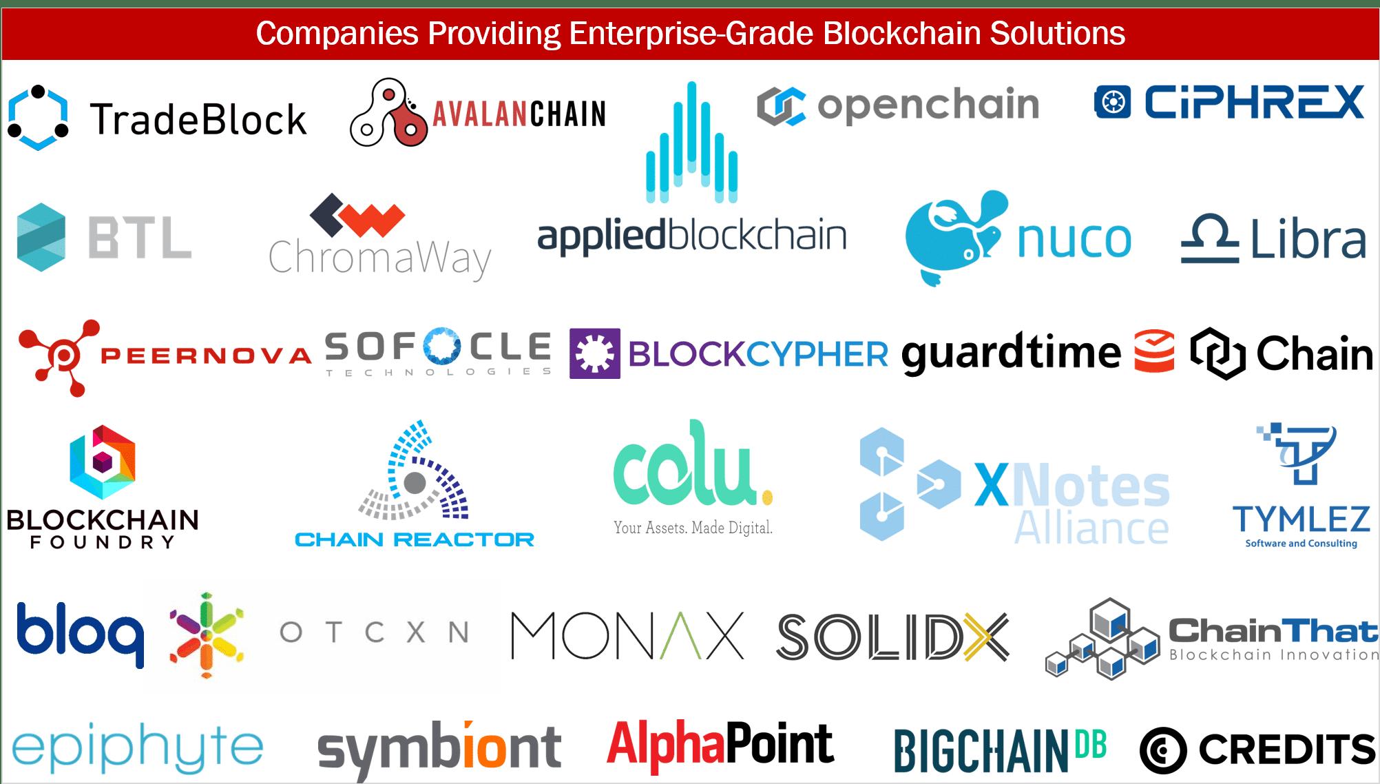 List Of Top Blockchain Companies In 2020 Blockchain Blockchain Technology Solutions