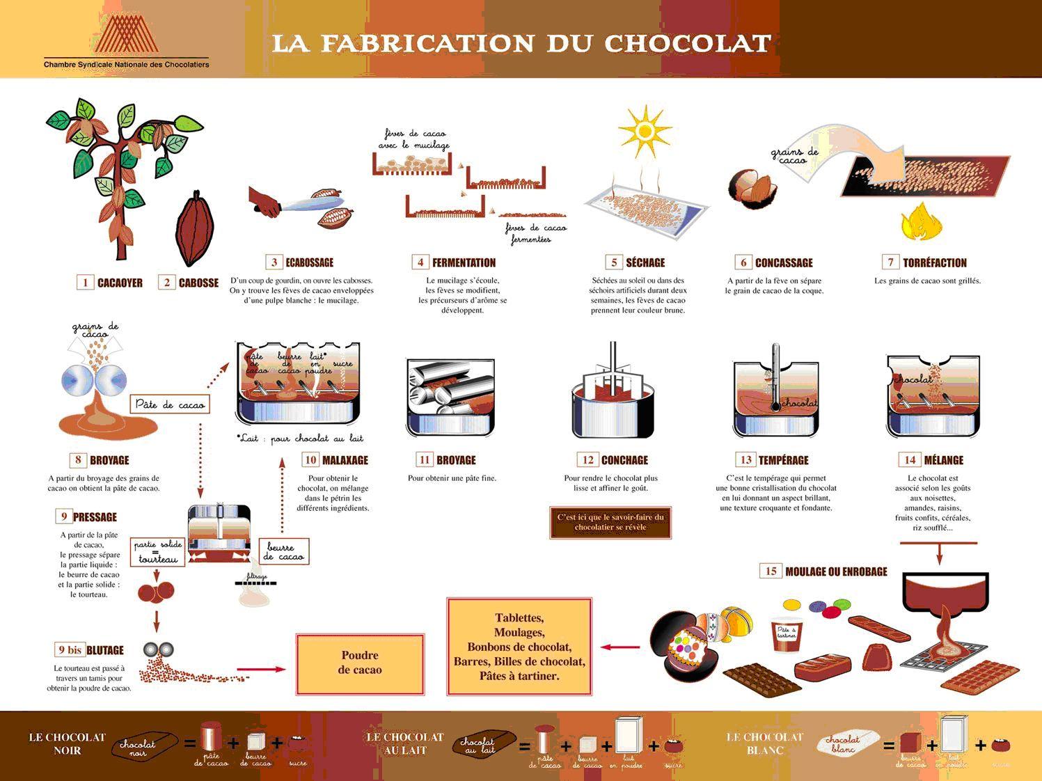 la fabrication du chocolat la lettre table chocolat pinterest fabrication du. Black Bedroom Furniture Sets. Home Design Ideas