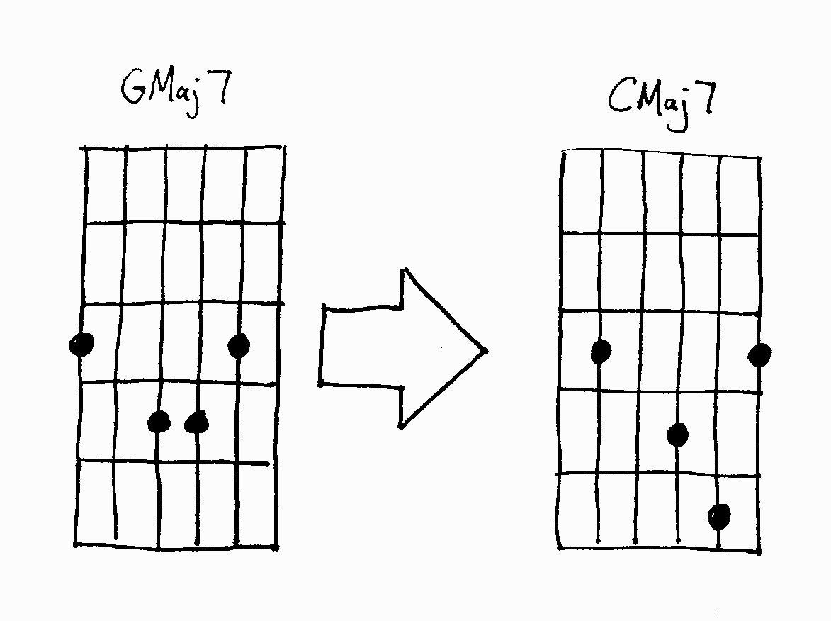 Get More Mileage Out Of The Barre Chords You Already Know Guitar