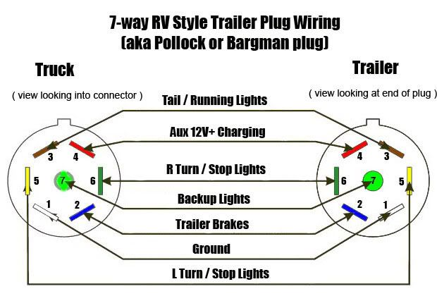 7 Way Male And Female Plug Def Trailer Wiring Diagram Trailer Light Wiring Rv Trailers