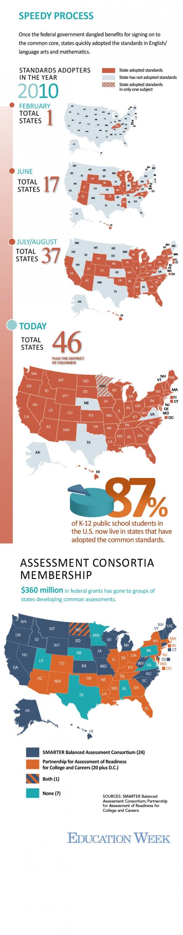 Speedy Process For Common Standards Adoption Infographic Common Core State Standards Adoption Education Week [ 3028 x 594 Pixel ]