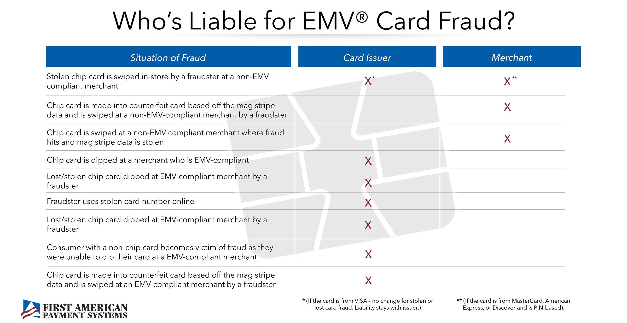 Who Is Liable For Emv Card Fraud Good Advice For Small
