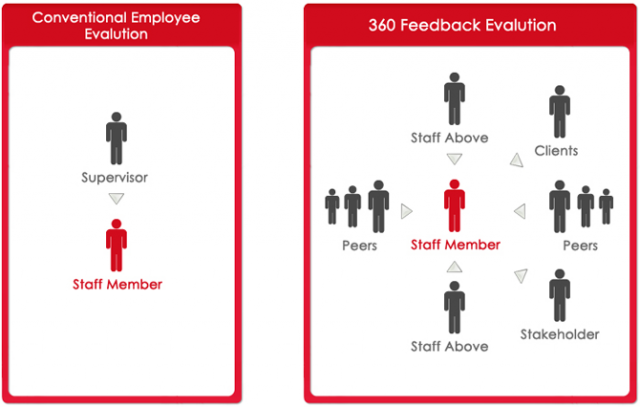 Grapevine provides online 360 degree feedback software for 360 degree performance review template