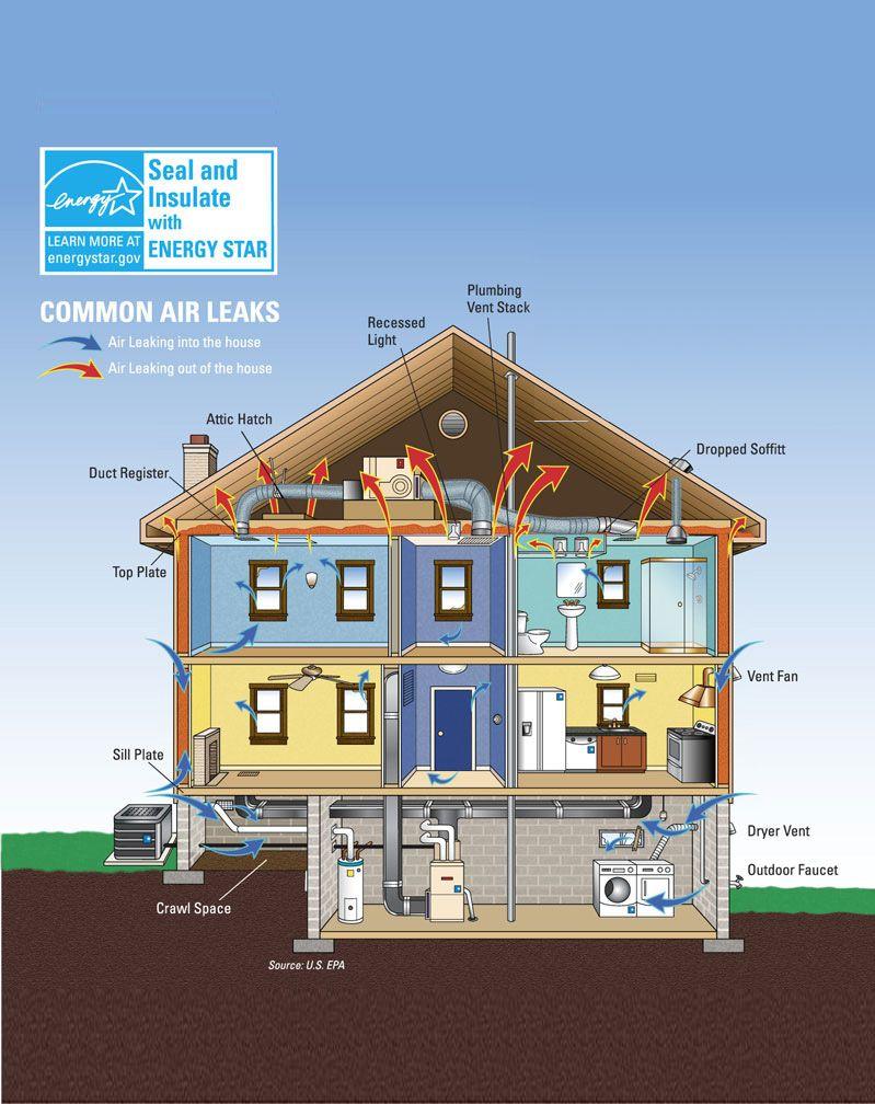 Common Air Leaks Energy Efficient Appliances Ventilation System Energy Efficiency