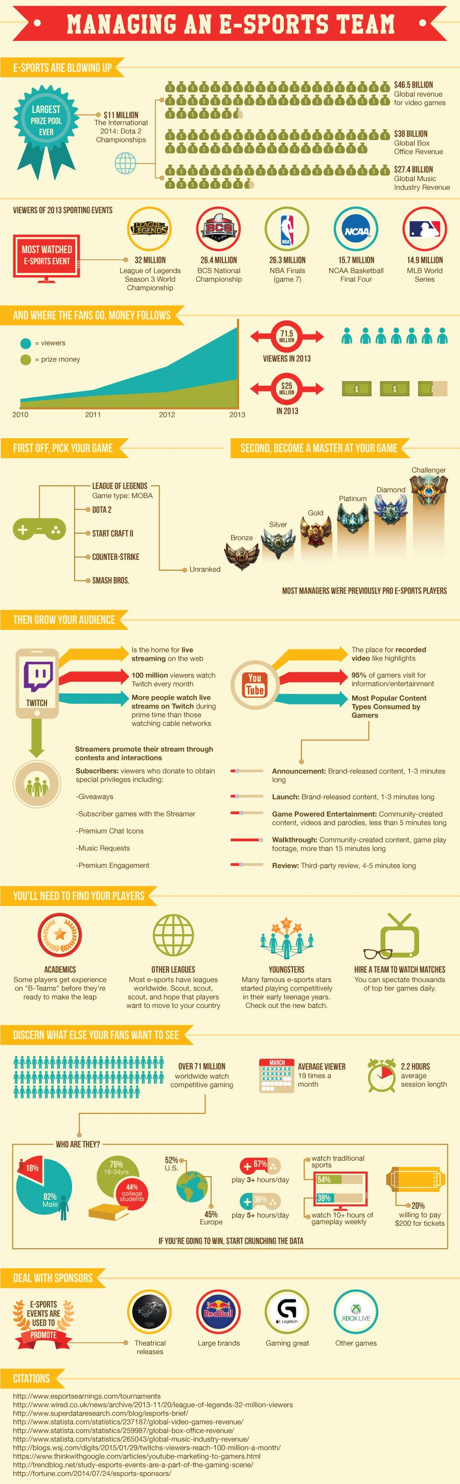 Global revenue for video games Infographic Management