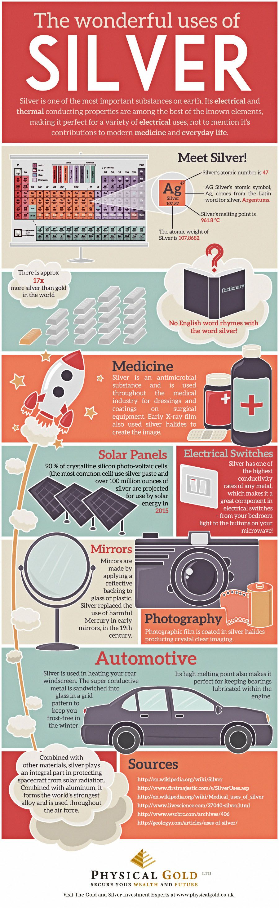 wonderful uses silver infographic physical market