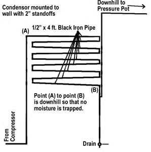 Image Result For Shop Air Compressor Piping Diagram Air Lines