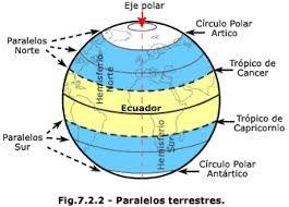Resultado De Imagen Para Meridianos Y Paralelos Representaciones Terrestres Paralelos Y Meridianos Actividades De Geografia Ensenanza De La Geografia