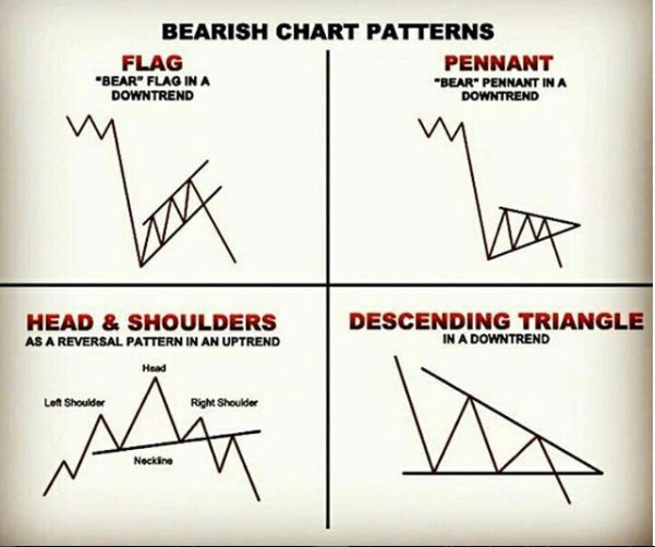 Pin By Titov Tov Whiediana On Trading Tips Trading Charts