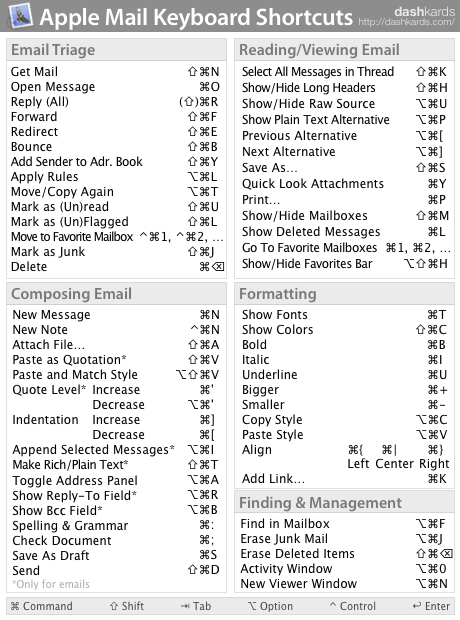 Apple Mail Keyboard Shortcuts dashkards Apple computer