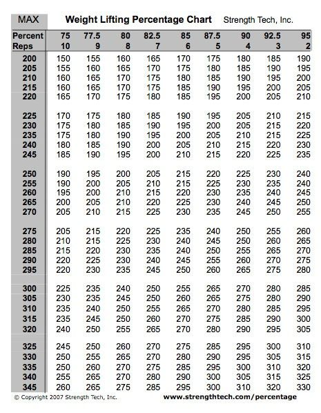 Weight lifting percentage chart gym life pinterest chart