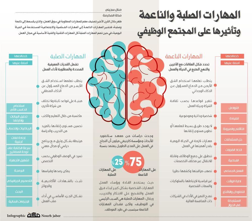مهارات المهارات الصلبة والناعمة وتأثيرها على المجتمع الوظيفي Learning Websites Intellegence Life Skills Activities