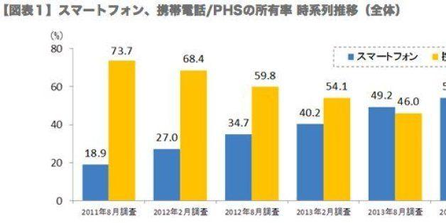 Recent net-media in Japan.