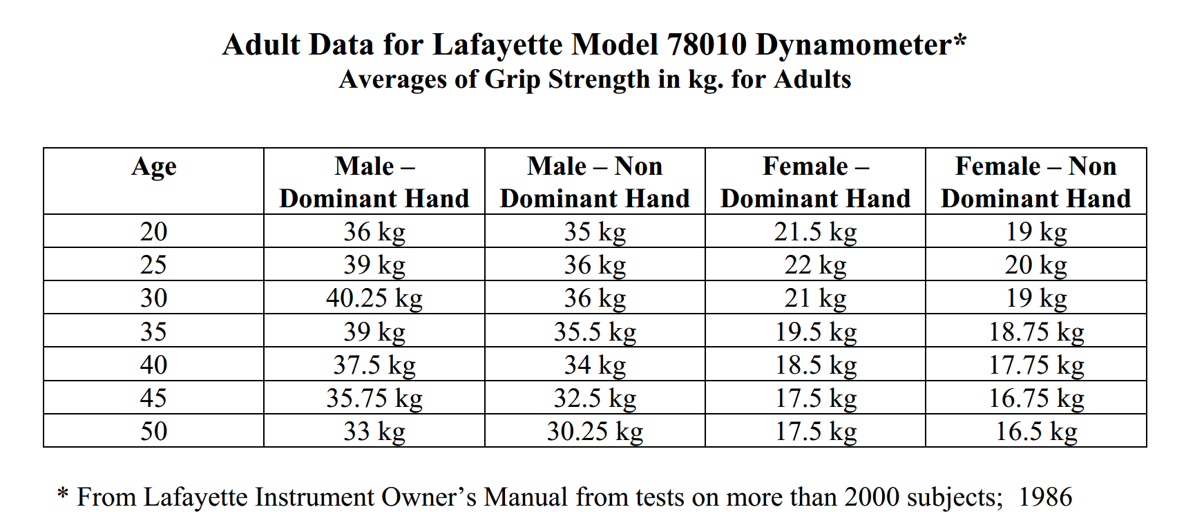 grip strength norms using the lafayette hand dynamometer. Black Bedroom Furniture Sets. Home Design Ideas