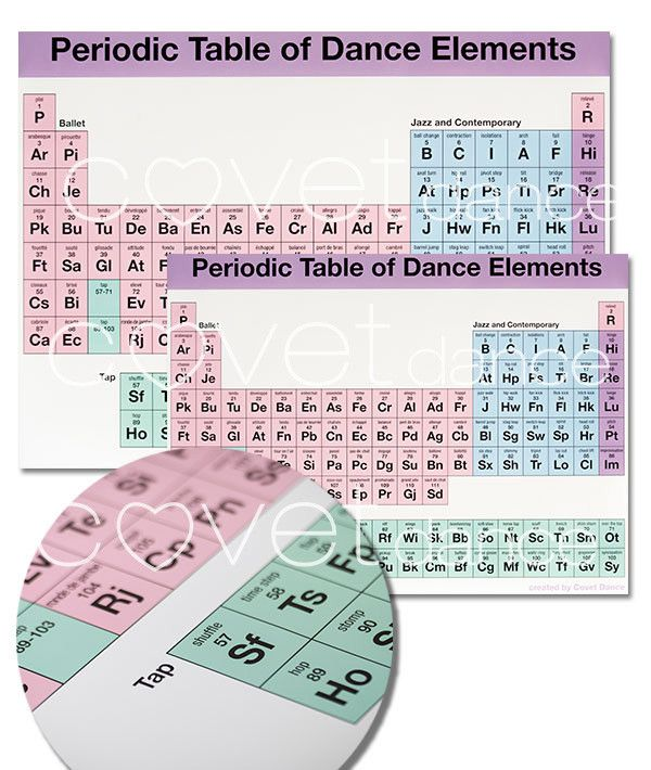 Periodic Table of Dance Elements - Poster | Dance | Dance