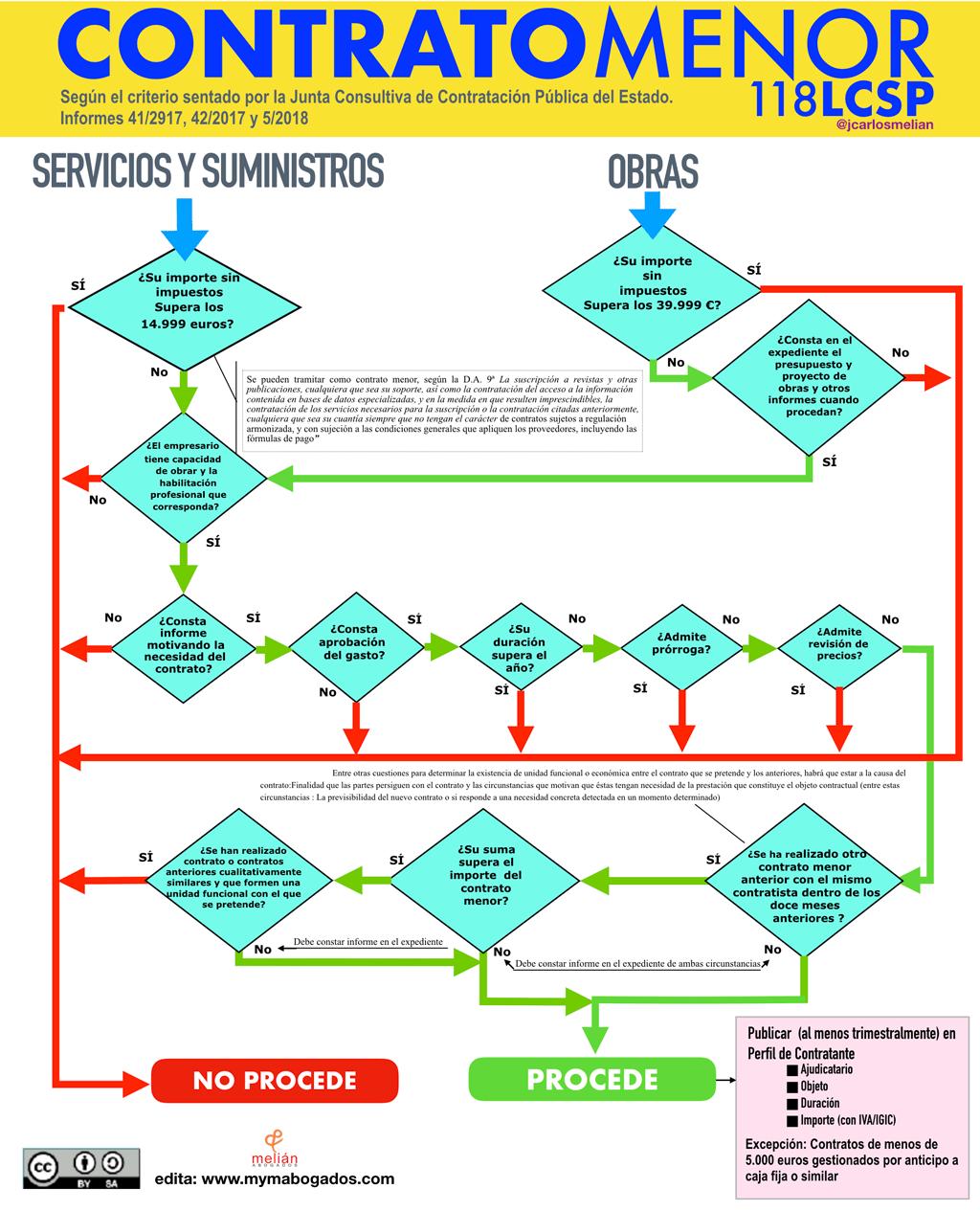 Esquema Contrato Menor según Junta Consultiva de