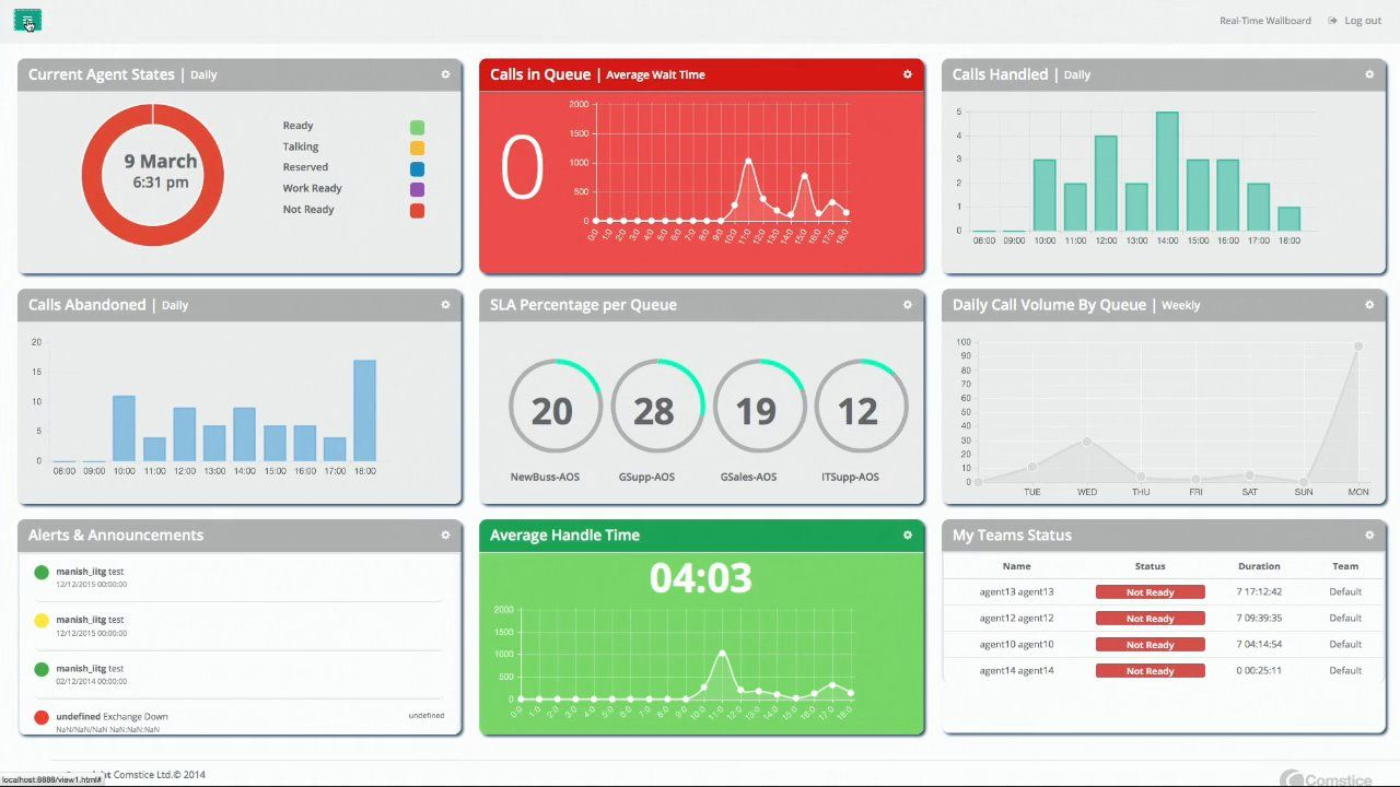 Comstice Wallboard Solution for Cisco UCCE and UCCX: Box