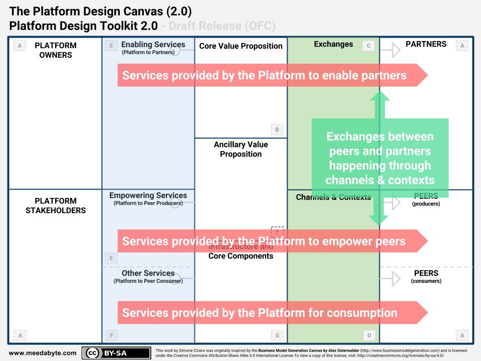 SWIFT Callouts Platform Design Toolkit 2.0 Platform