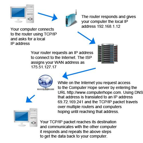 Diagram of how computers communiate over the internet computer lab diagram of how computers communiate over the internet ccuart Images