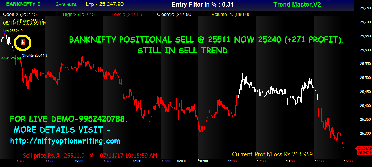 Binary trading analysis