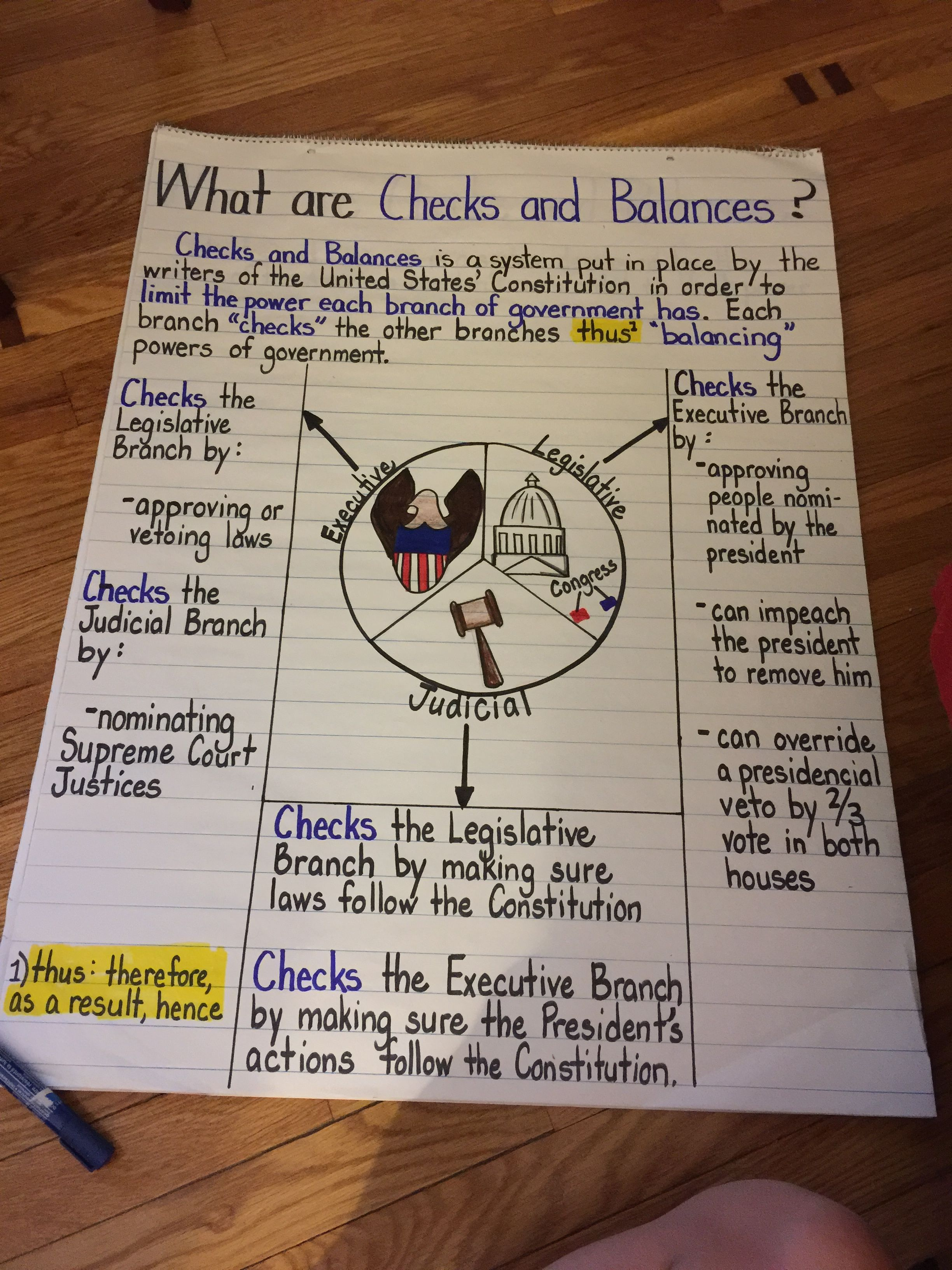 hight resolution of Teacher strategy SS4CG3 Describe the structure of government and the Bill  of Ri…   Social studies education