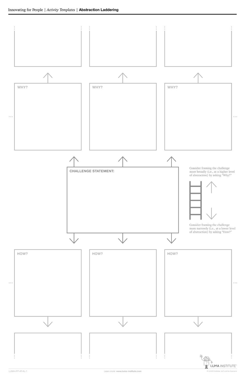 Abstraction Laddering Template By Luma Institute