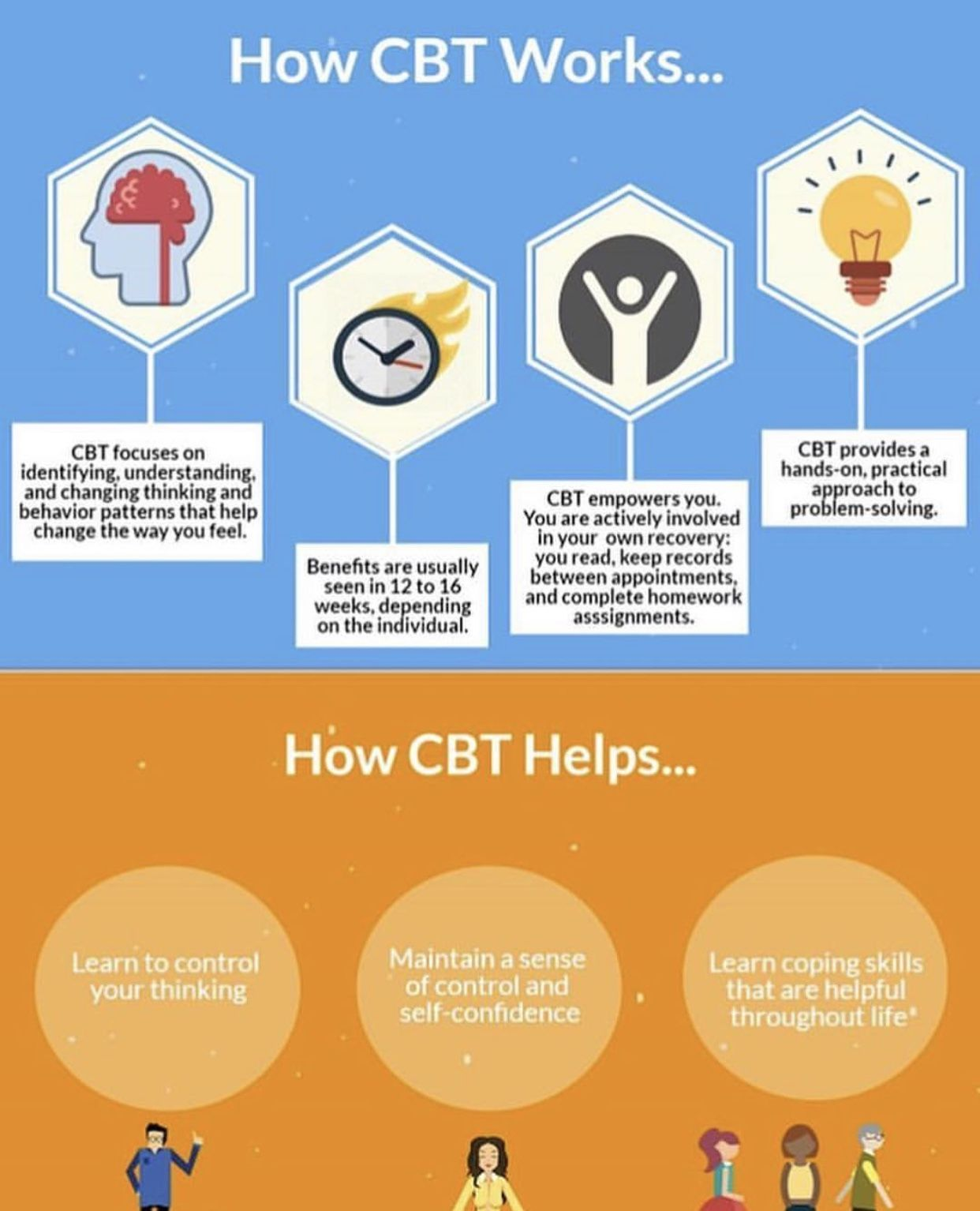 How Cognitive Behavioral Therapy Cbt Works