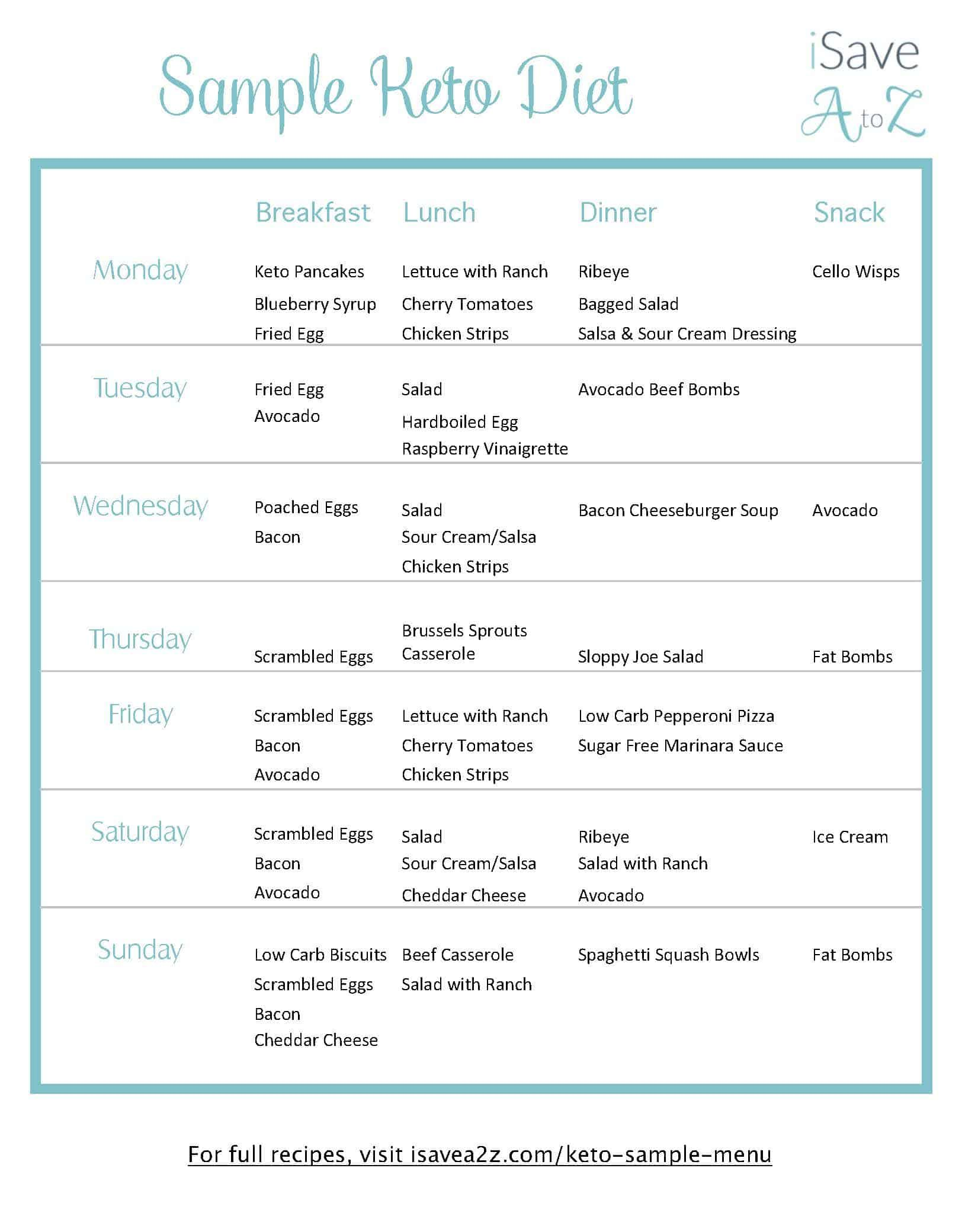 photograph regarding Printable Keto Meal Plan titled Get this printable 7 working day Keto Pattern Menu system Menu Keto