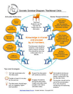 How can Socratic Seminar teach higher order thinking skills ...