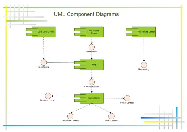 Uml Component Diagram In 2020 Component Diagram Diagram