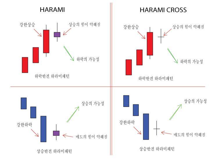 약한 반전 신호 잉태형 Harami 하라미 과 십자잉태형 Harami Cross