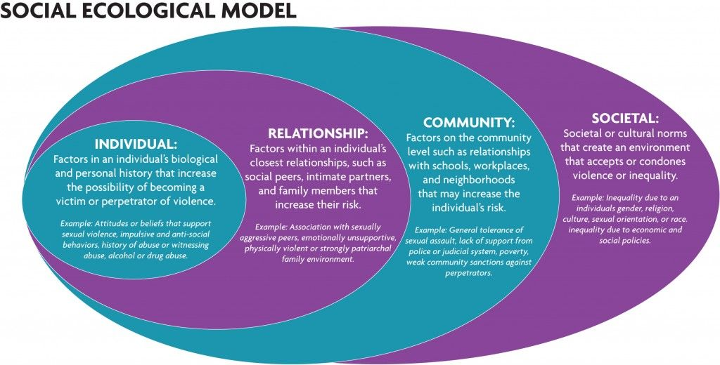 social health examples pictures