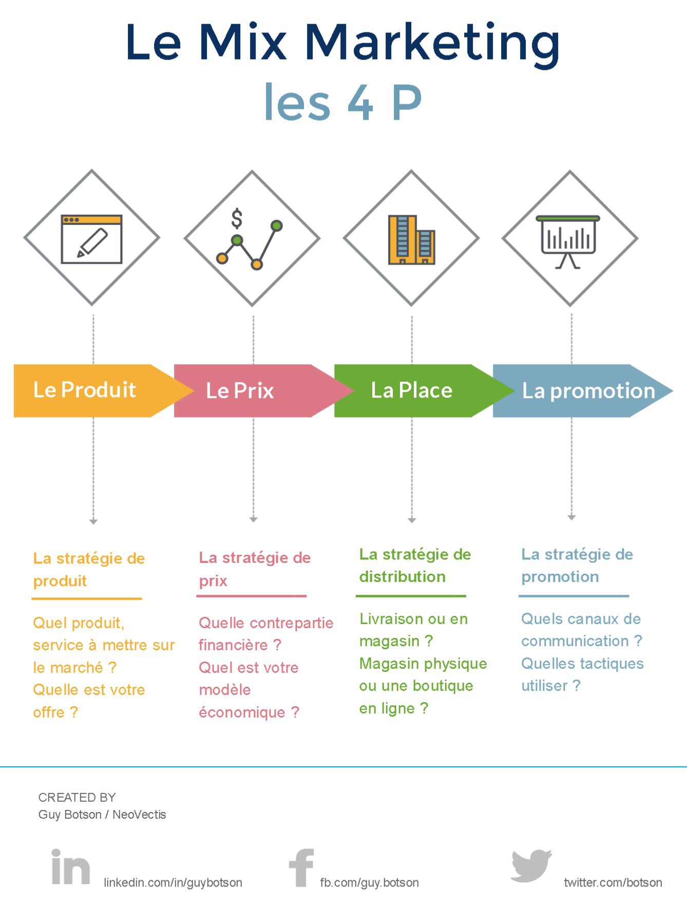 Le Mix Marketing Ou La Strategie Des 4p Marketing Mixmarketing 4p