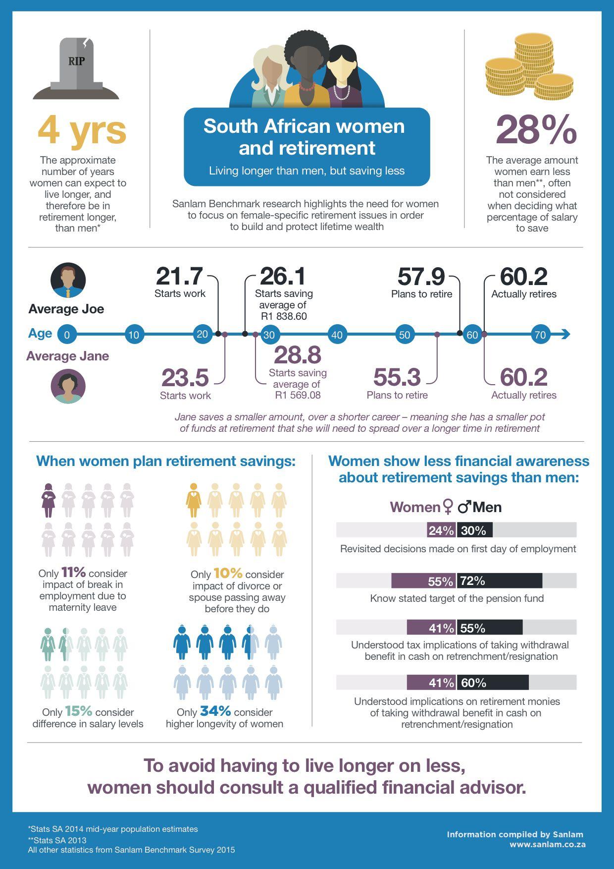South African Women And Retirement Money Matters African Women
