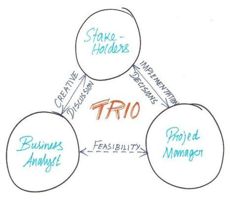 The TRIO who shaped the World Business Analysis Certification - what is business analysis